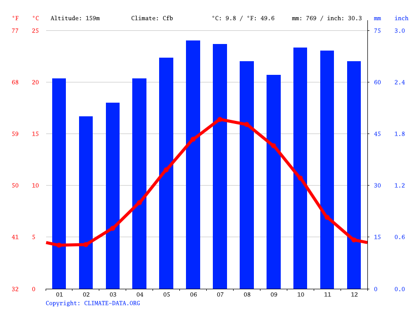 Climograph // Weather by Month, Aldridge