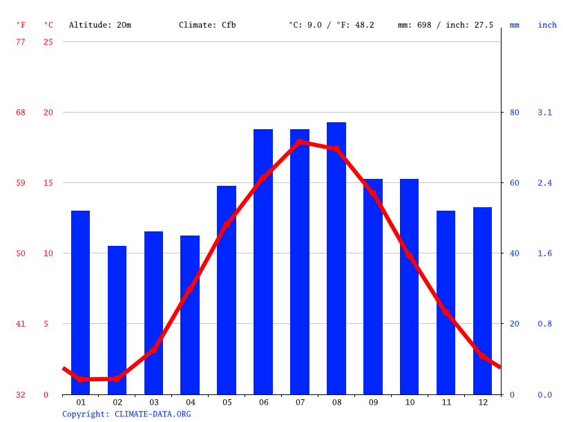 Climate graph // Weather by Month, Roskilde