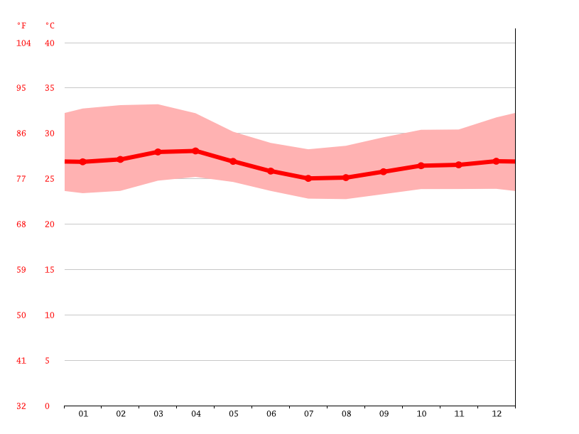 Temperature graph, Afgooye