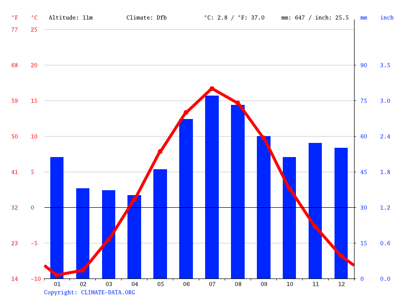 Climate graph // Weather by Month, Svartbjörnsbyn