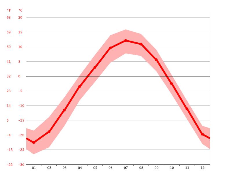 Image result for Khuvsgul average temperature