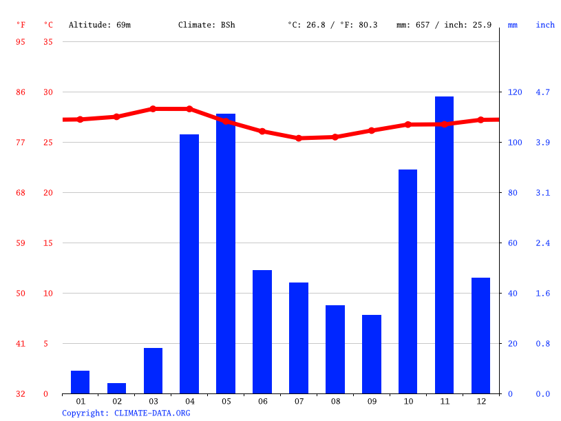 Climate graph // Weather by Month, Qoryooley