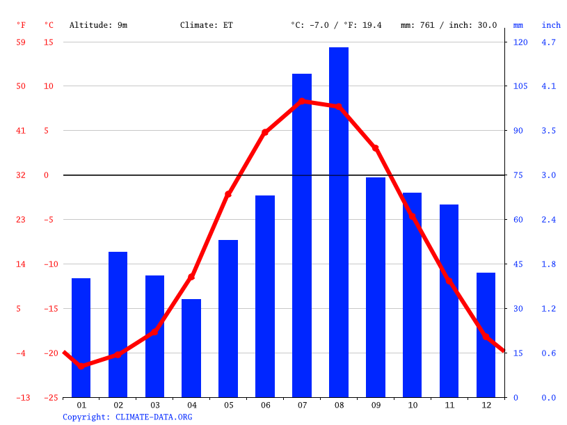 Climate graph // Weather by Month, Эгвекинот