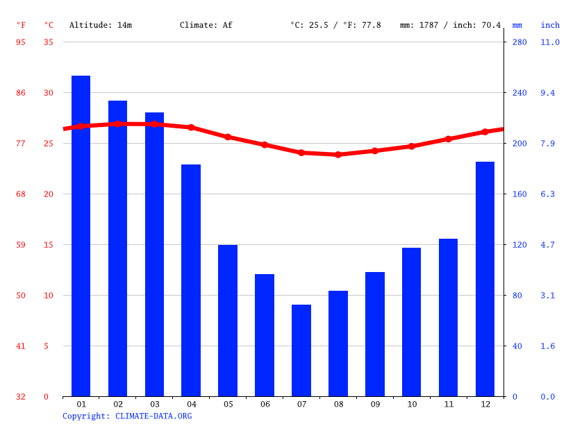 Climate graph // Weather by Month, Neiafu