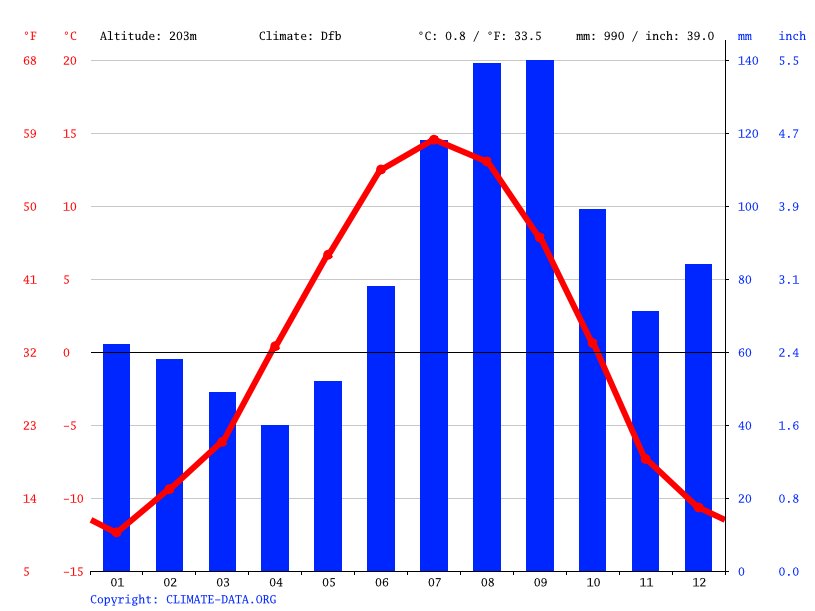 Climate graph // Weather by Month, Chugiak