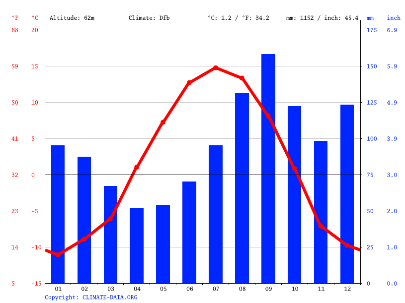 Climate graph // Weather by Month, Palmer