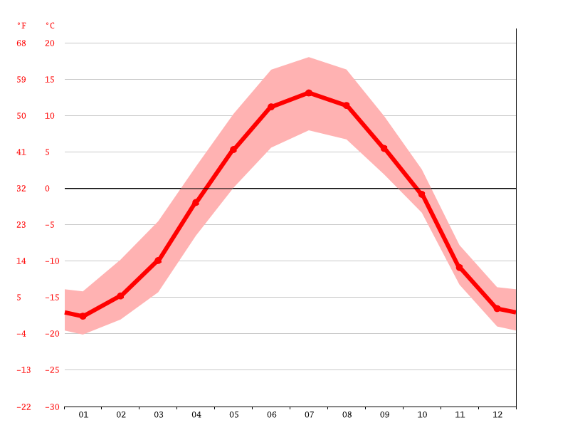 Grafico temperatura, Whitehorse