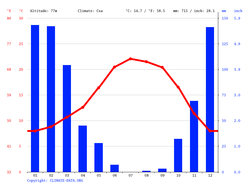 Climate graph // Weather by Month, Saint Helena