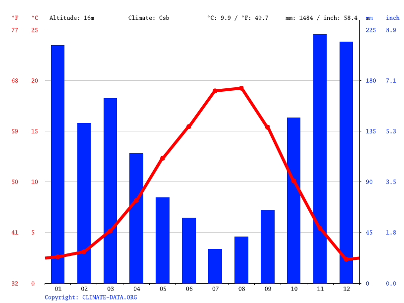 Climate graph // Weather by Month, Duncan