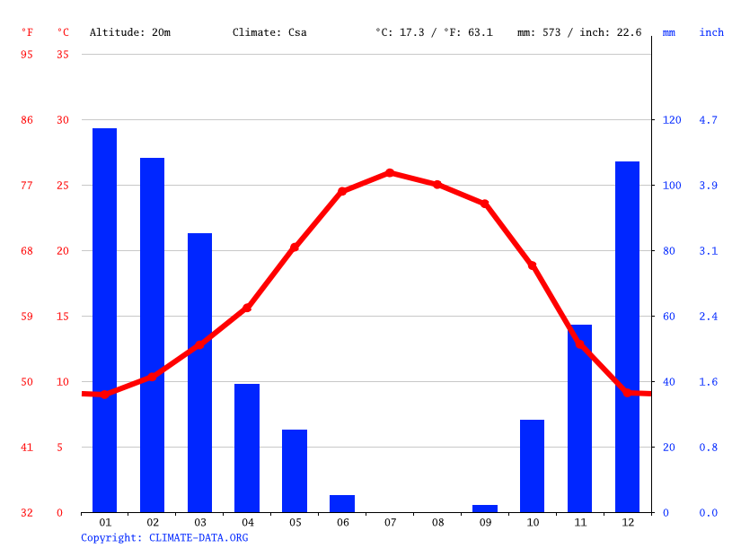 Climate graph // Weather by Month, Woodland