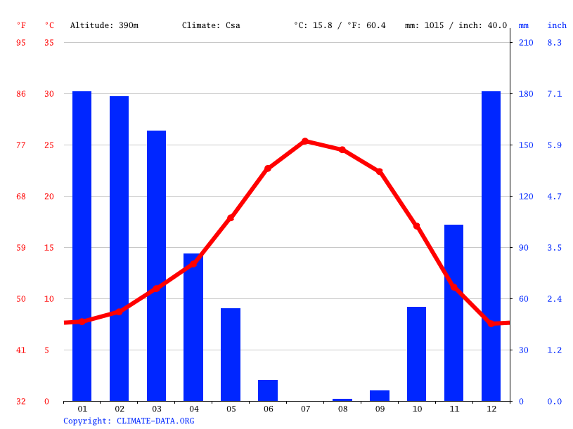 Climate graph // Weather by Month, Cameron Park