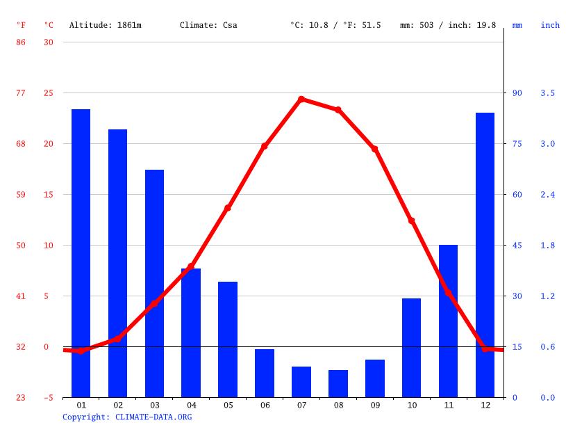 Virginia City Climate Average Temperature Weather By Month Virginia City Weather Averages Climate Data Org