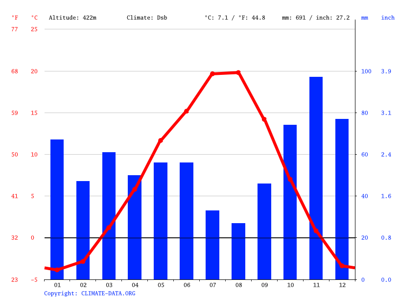 Climate graph // Weather by Month, Lake Country
