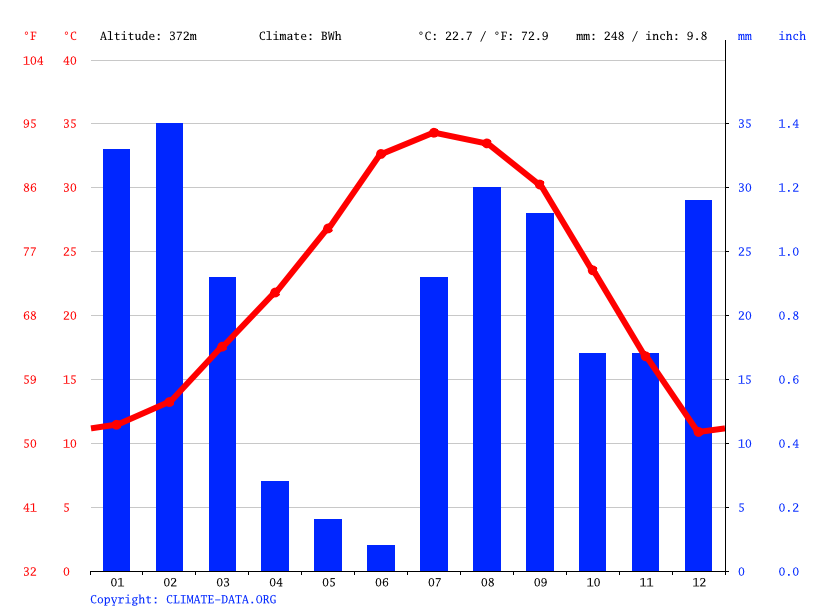 Grafico clima, Upper Santan Village