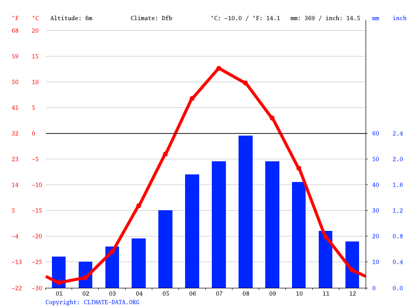 Climate graph // Weather by Month, Qingaut