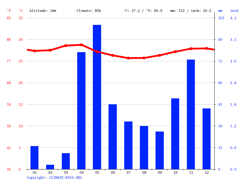 Climate graph // Weather by Month, Chisimayu