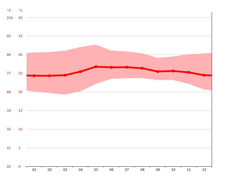 Climate Acalpican De Morelos Temperature Climate Graph Climate