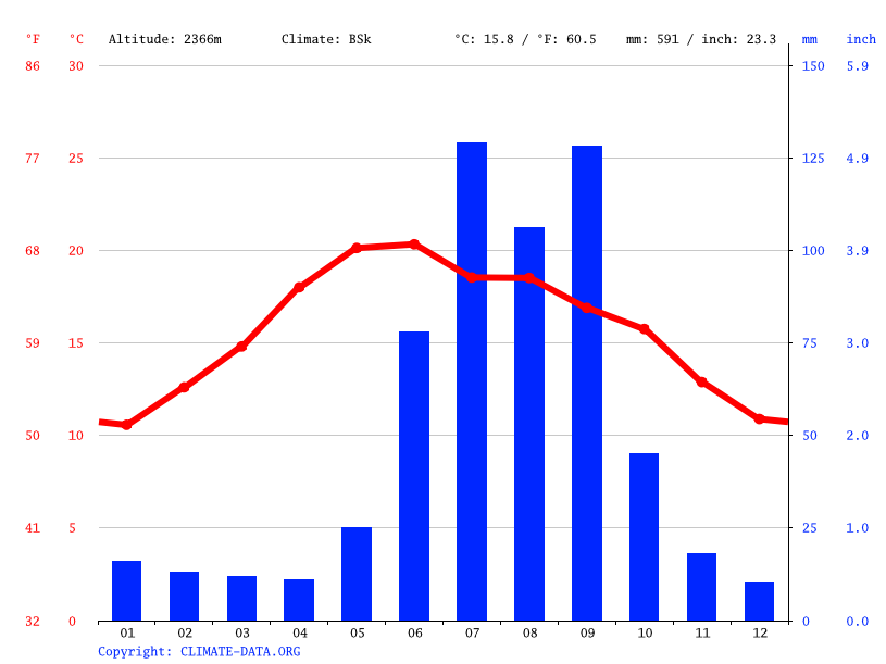 Climate graph // Weather by Month, El Sauz del Terreno