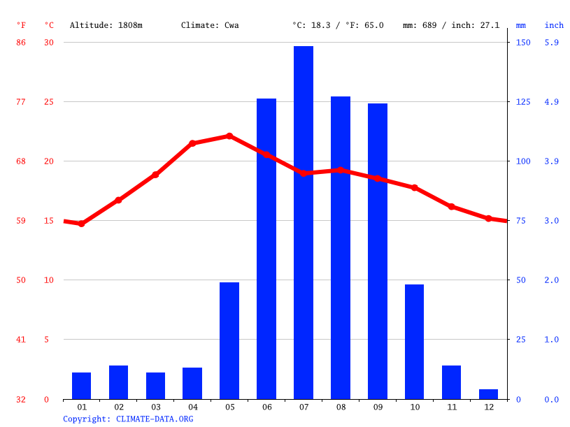 Climograph // Weather by Month, San Jose Agua Azul