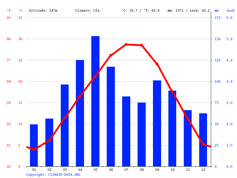 Climate graph // Weather by Month, Bixby