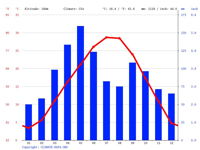 Climate graph // Weather by Month, Owasso