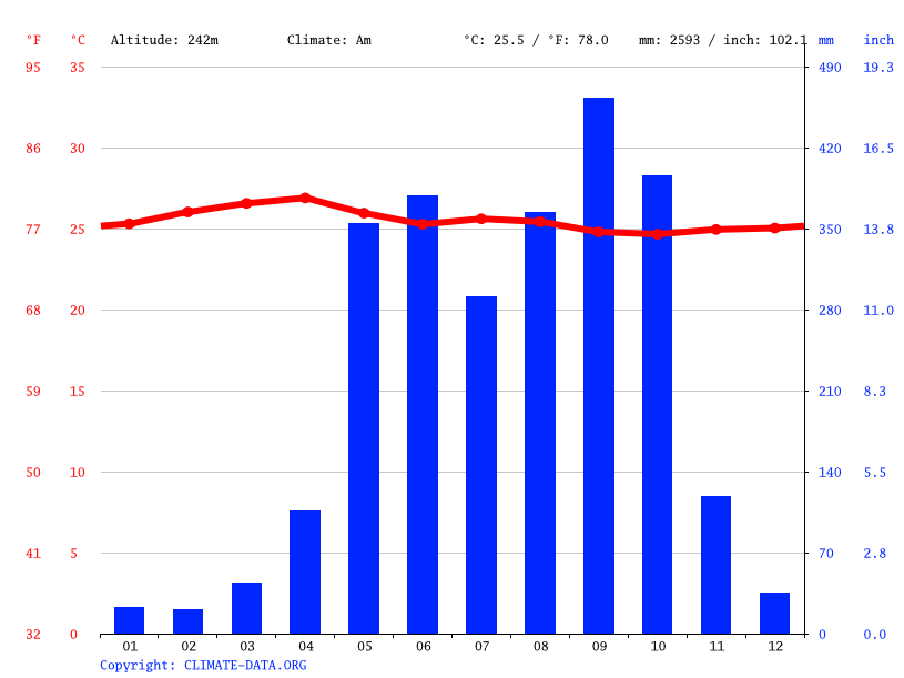 Climate graph // Weather by Month, Retalhuleu