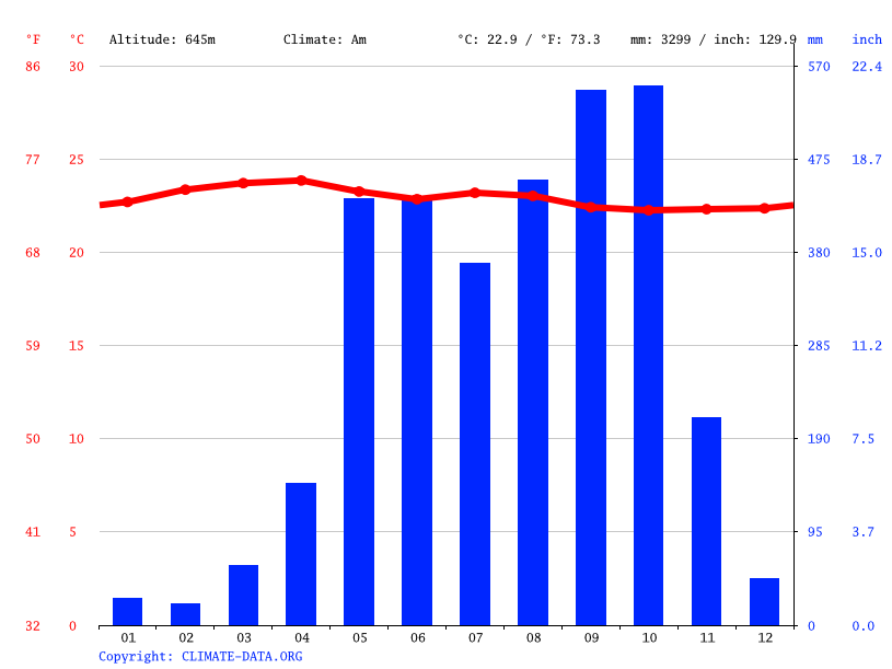 Climate graph // Weather by Month, San Francisco Zapotitlán