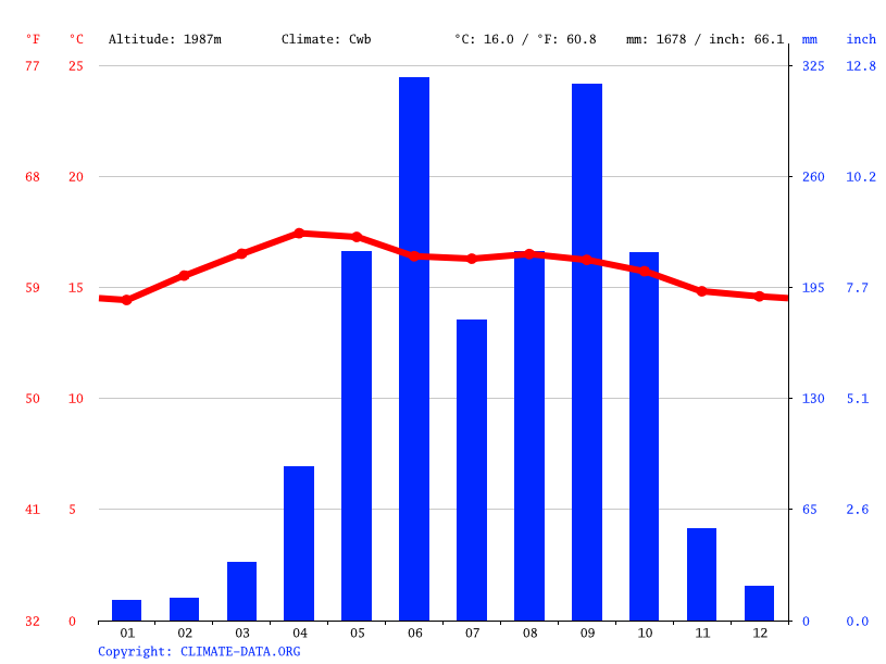 Climate graph // Weather by Month, San Jose Poaquil