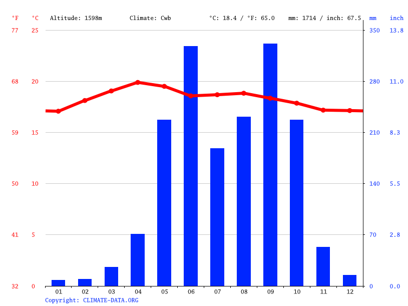 Climate graph // Weather by Month, Aldea La Comunidad.