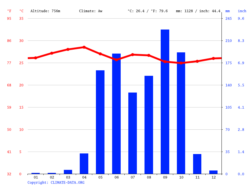 Climate graph // Weather by Month, Sensuntepeque