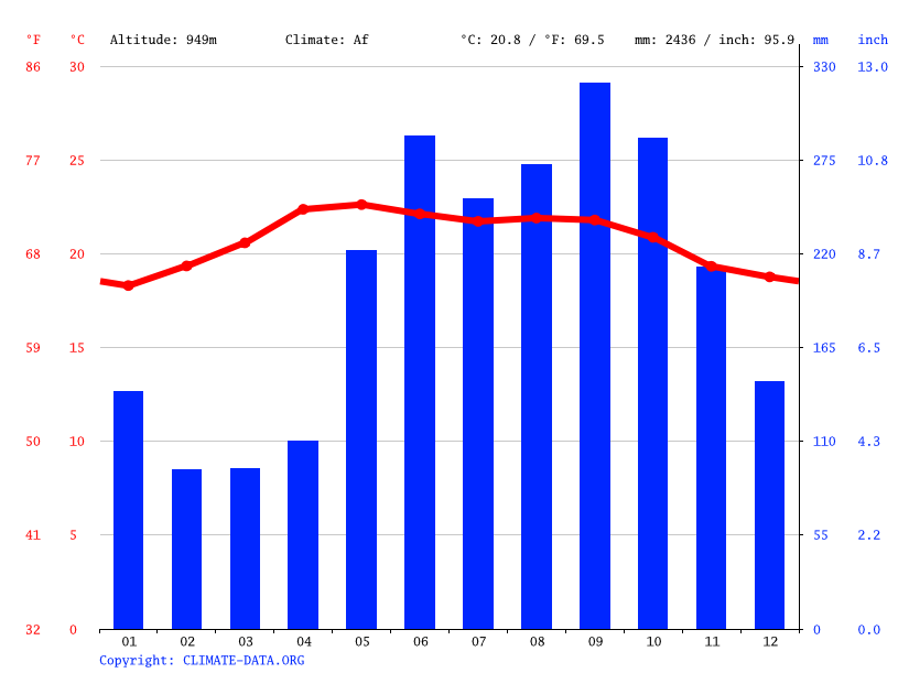 Climate graph // Weather by Month, Protección