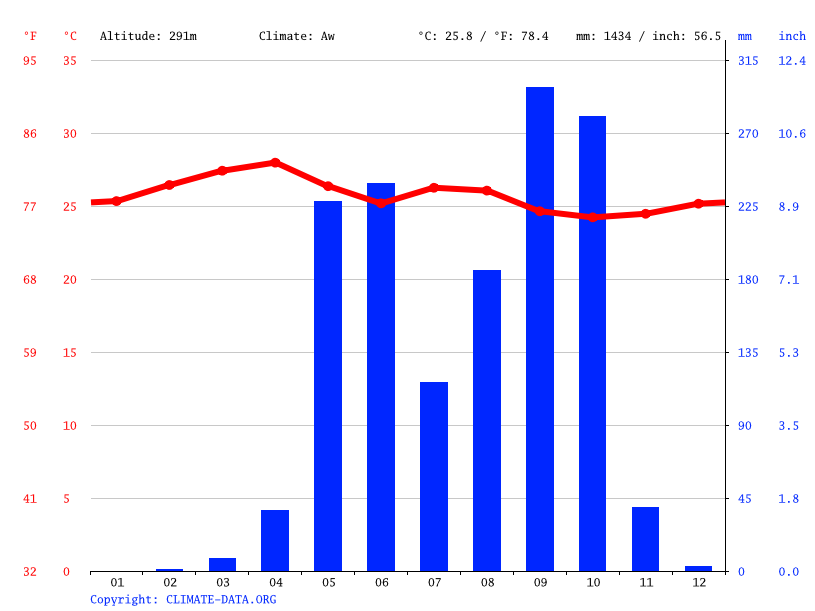 Climate graph // Weather by Month, Nueva Esparta