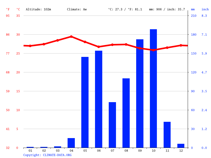 Climate graph // Weather by Month, Ciudad Sandino