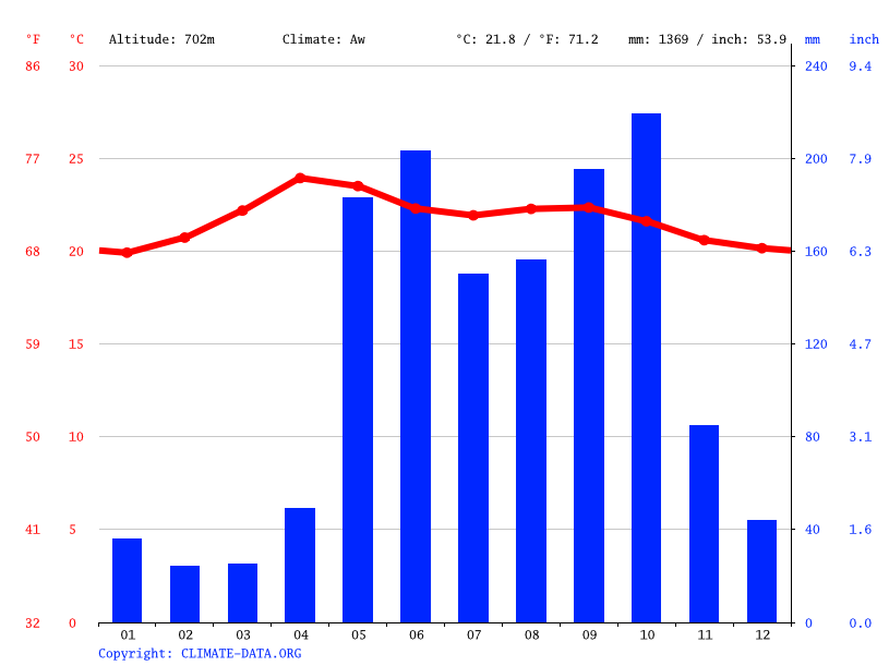 Climate graph // Weather by Month, Jalapa