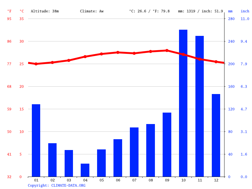 Climate graph // Weather by Month, Oak Ridge
