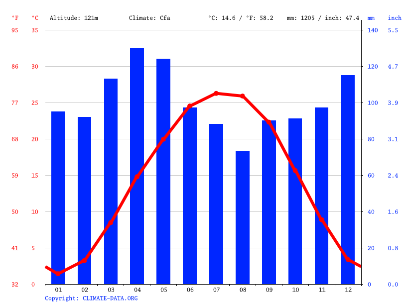 Climate graph // Weather by Month, Henderson