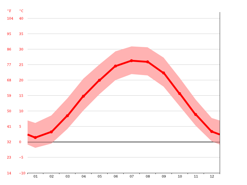 average temperatures, Henderson