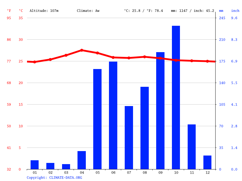 Climate graph // Weather by Month, Juigalpa