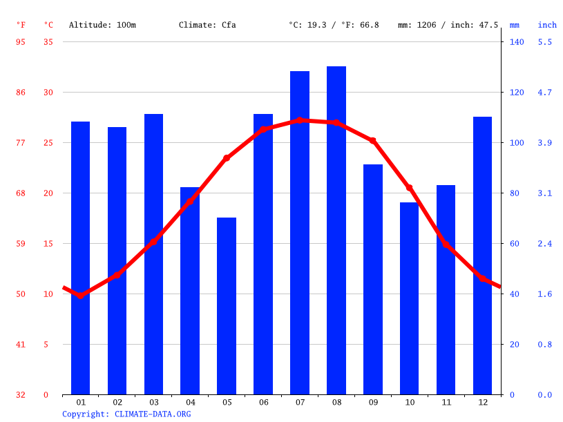 Climate graph // Weather by Month, Dothan