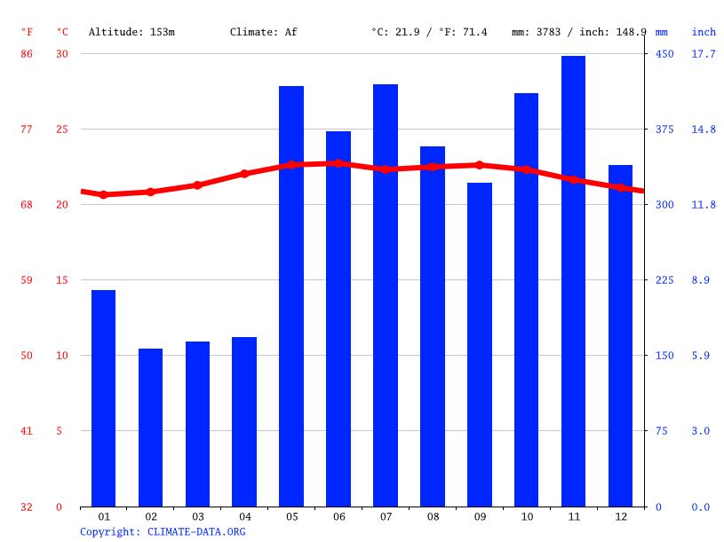Average Temperature In Virginia Beach Va