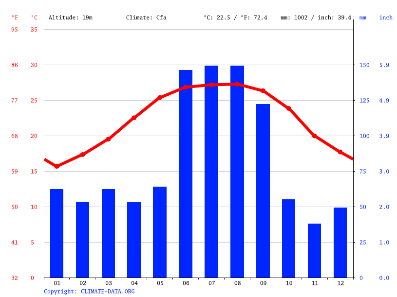 Climate graph // Weather by Month, Brandon