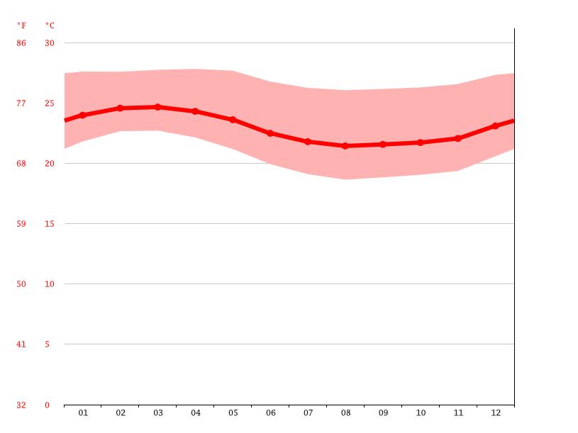 Clima Los Organos: Temperatura, Climograma y Tabla climática para ...