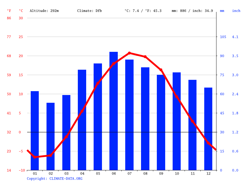 Climate graph // Weather by Month, Caledon