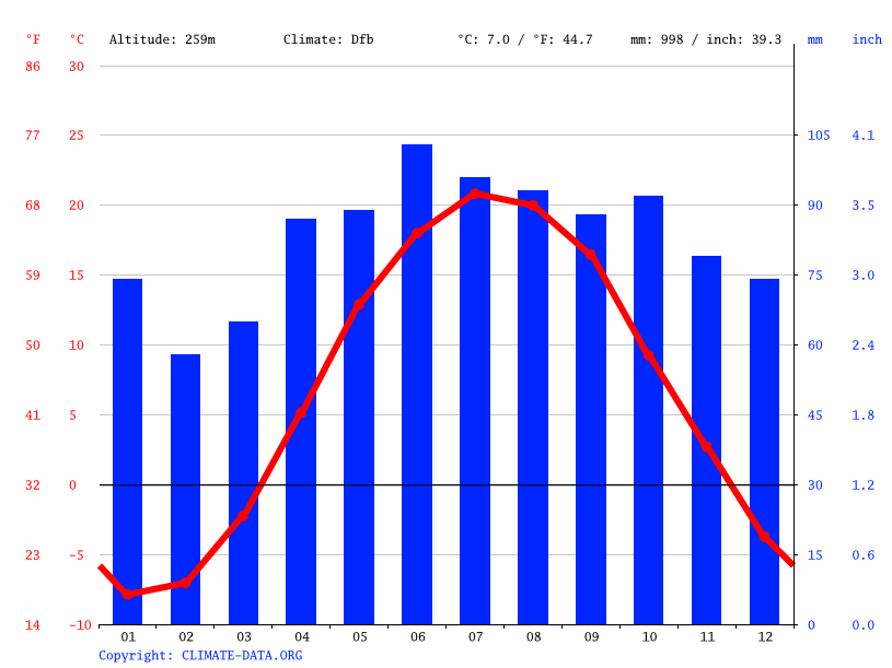 Climate graph // Weather by Month, Fenelon Falls