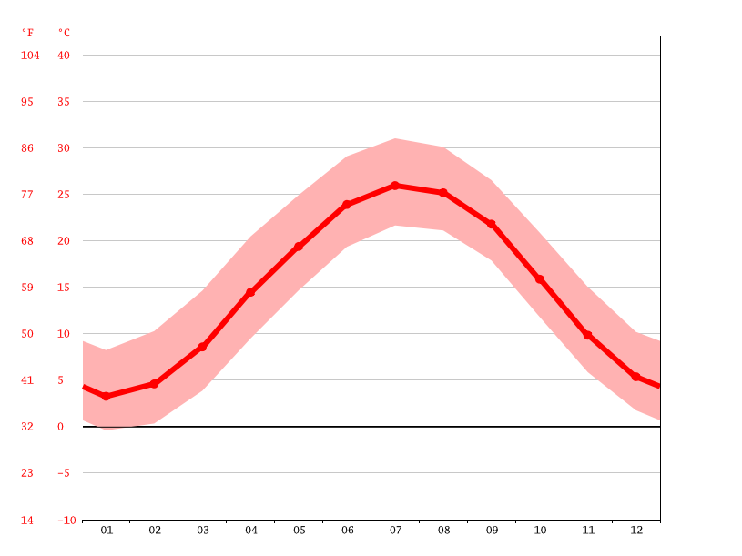 average temperature, Richmond