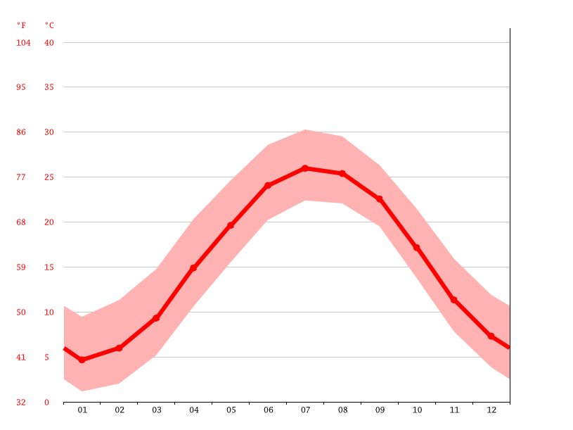 Temperature graph, Norfolk