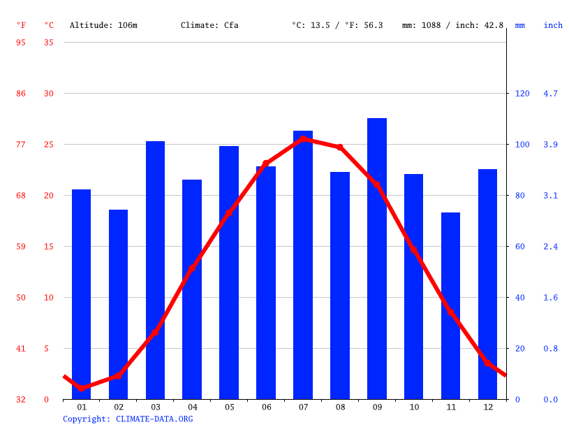Climate graph // Weather by Month, Silver Spring