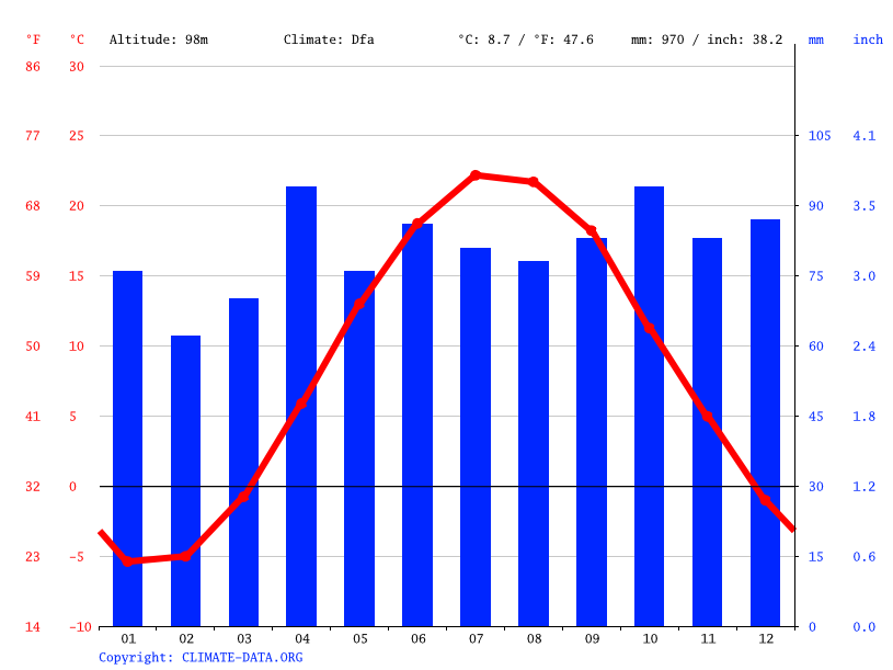 Climate graph // Weather by Month, Prince Edward County