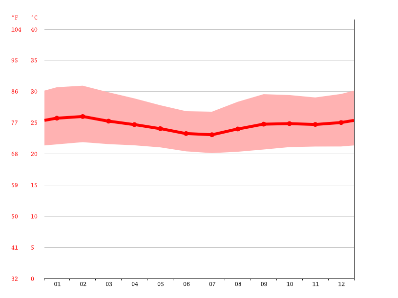 Temperature graph, Puerto Arango