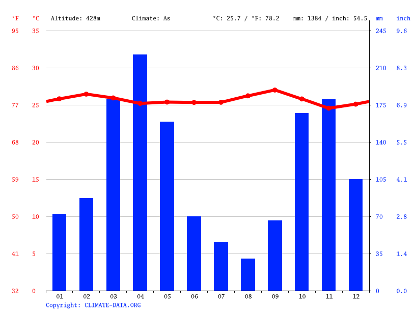 Climate graph // Weather by Month, Fortalecillas